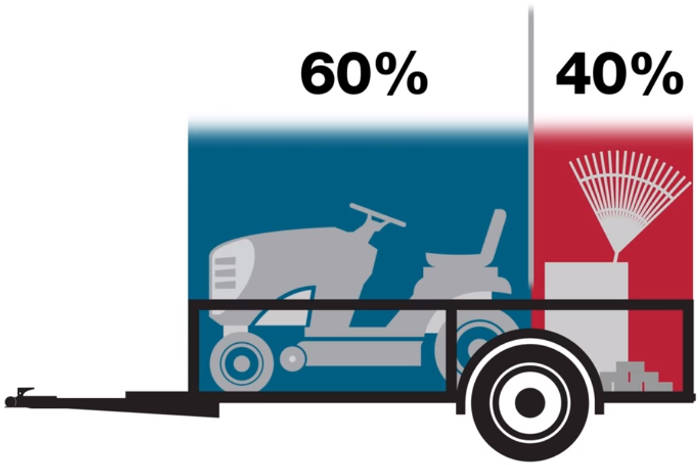 How to Load a Trailer Diagram - 60-40