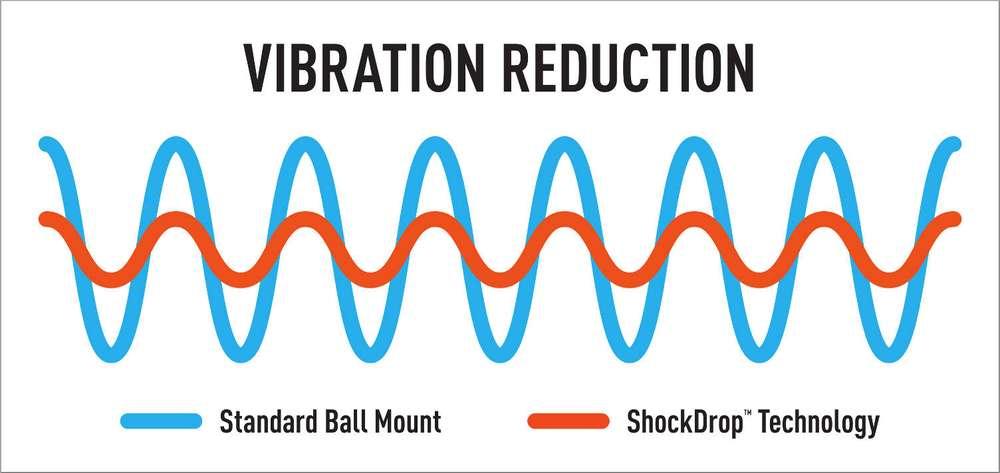 ShockDrop Anti-Rattle Hitch Vibration Comparison